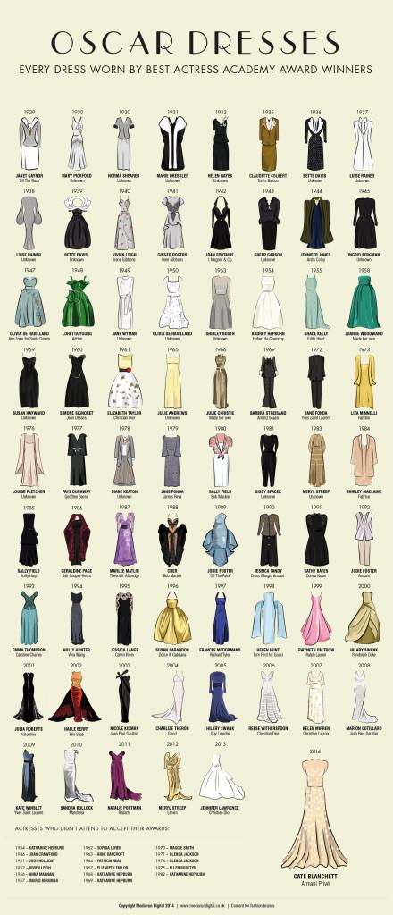 oscar-dresses-2014